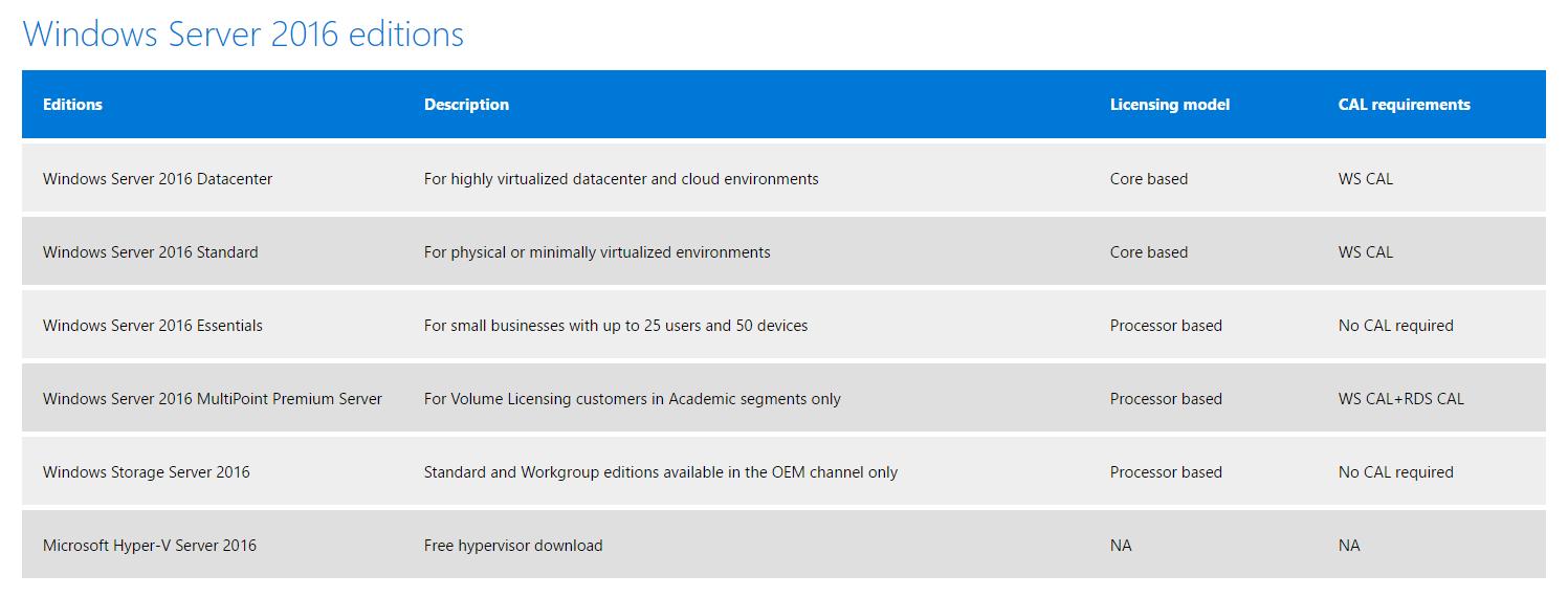 Windows Server 2016 Datacenter for students price comparison